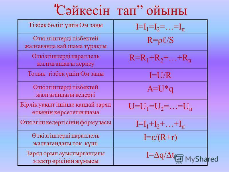 Сәйкесін тап ойыны Тізбек бөлігі үшін Ом заңы I=I 1 =I 2 =…=I п Өткізгіштерді тізбектей жалғағанда қай шама тұрақты R=ρ/S Өткізгіштерді параллель жалғағандағы кернеу R=R 1 +R 2 +…+R п Толық тізбек үшін Ом заңы I=U/R Өткізгіштерді тізбектей жалғағанда