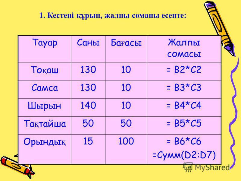 ТауарСаныБа ғ асыЖалпы сомасы То қ аш13010= B2*C2 Самса13010= B3*C3 Шырын14010= B4*C4 Та қ тайша50 = B5*C5 Орынды қ 15100= B6*C6 =Сумм(D2:D7) 1. Кестені құрып, жалпы соманы есепте: