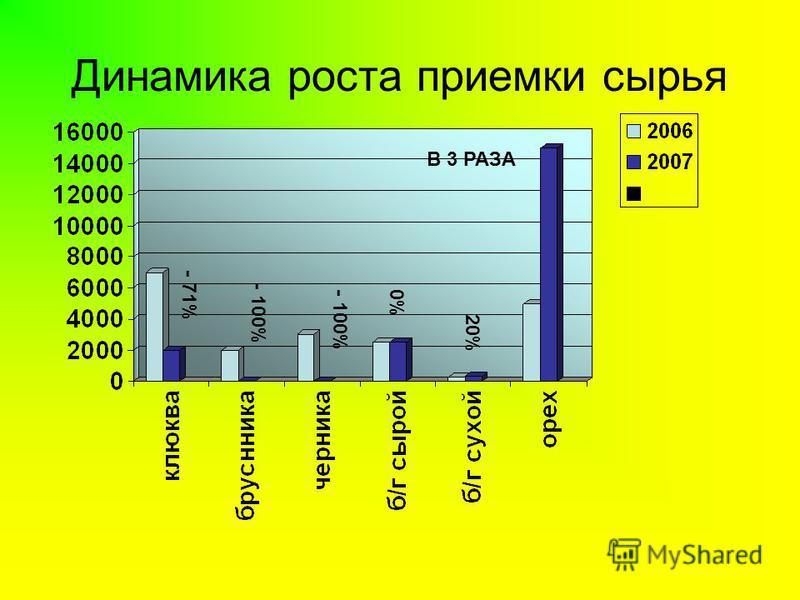 Динамика роста приемки сырья - 71% - 100% 20% 0% В 3 РАЗА - 100%