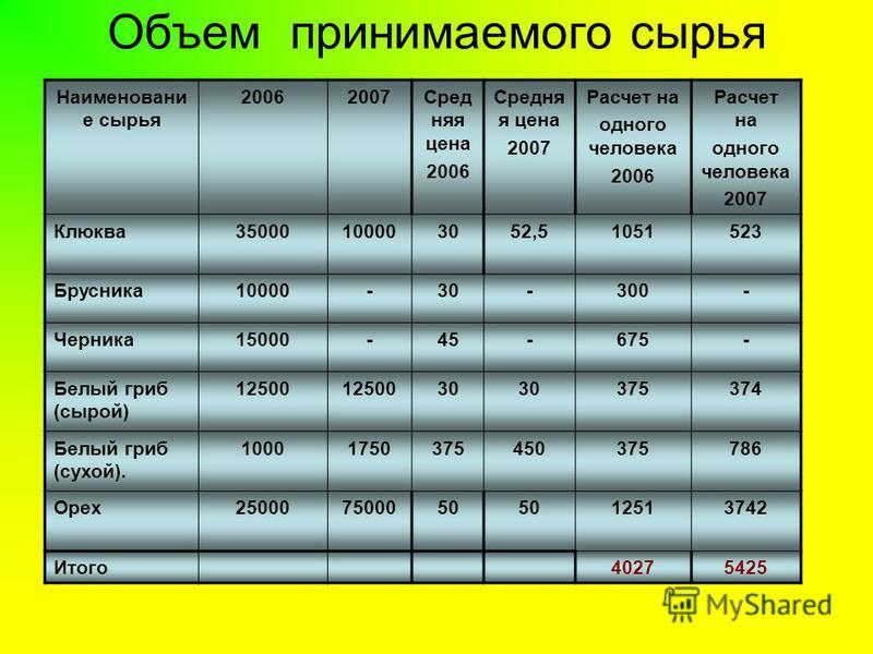 Объем принимаемого сырья Наименовани е сырья 20062007Сред няня цена 2006 Средня я цена 2007 Расчет на одного человека 2006 Расчет на одного человека 2007 Клюква 35000100003052,51051523 Брусника 10000-30-300- Черника 15000-45-675- Белый гриб (сырой) 1