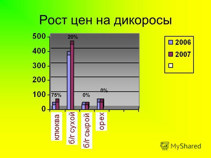 Рост цен на дикоросы 0% 20% 75%