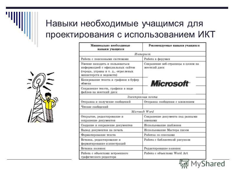 Навыки необходимые учащимся для проектирования с использованием ИКТ