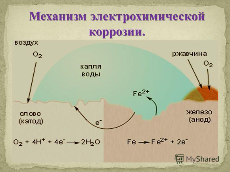 Механизм электрохимической коррозии.