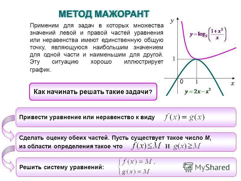 Применим для задач в которых множества значений левой и правой частей уравнения или неравенства имеют единственную общую точку, являющуюся наибольшим значением для одной части и наименьшим для другой. Эту ситуацию хорошо иллюстрирует график. Как начи