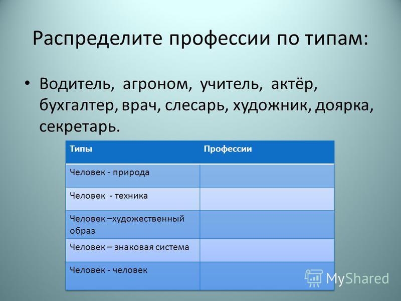 Распределите профессии по типам: Водитель, агроном, учитель, актёр, бухгалтер, врач, слесарь, художник, доярка, секретарь.
