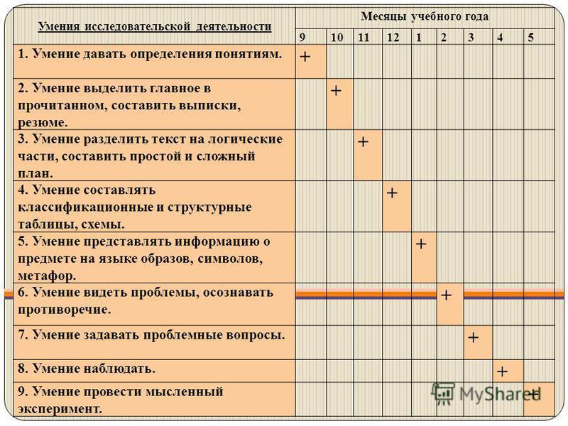 Умения исследовательской деятельности Месяцы учебного года 910111212345 1. Умение давать определения понятиям. + 2. Умение выделить главное в прочитанном, составить выписки, резюме. + 3. Умение разделить текст на логические части, составить простой и