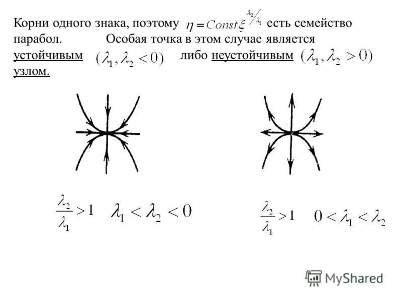 Корни одного знака, поэтому есть семейство парабол. Особая точка в этом случае является устойчивым либо неустойчивым узлом.