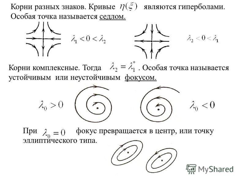 Корни разных знаков. Кривые являются гиперболами. Особая точка называется седлом. Корни комплексные. Тогда. Особая точка называется устойчивым или неустойчивым фокусом. При фокус превращается в центр, или точку эллиптического типа.