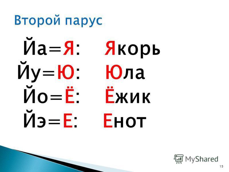 Йа=Я: Якорь Йу=Ю: Юла Йо=Ё: Ёжик Йэ=Е: Енот 15