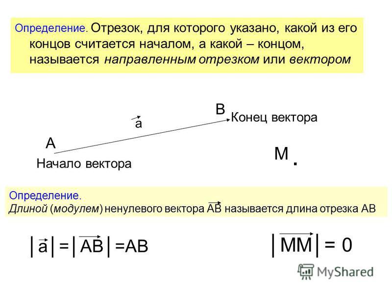 Определение. Отрезок, для которого указано, какой из его концов считается началом, а какой – концом, называется направленным отрезком или вектором А В Начало вектора Конец вектора а. М ММ= 0 а=АВ=АВ Определение. Длиной (модулем) ненулевого вектора АВ
