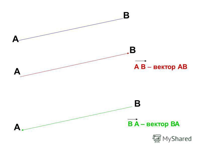 A B – вектор АВ A B A B A B B A – вектор ВА