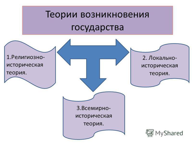 Теории возникновения государства 1.Религиозно- историческая теория. 2. Локально- историческая теория. 3.Всемирно- историческая теория.