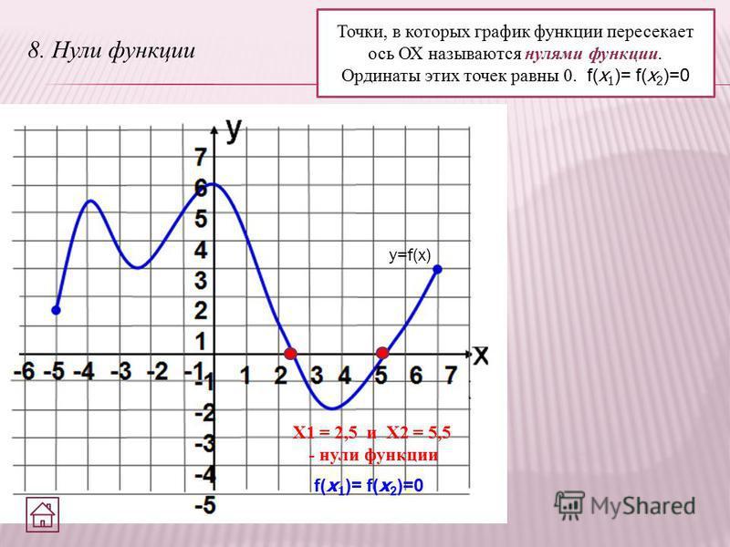 8. Нули функции Точки, в которых график функции пересекает ось ОХ называются нулями функции. Ординаты этих точек равны 0. f( x 1 )= f( x 2 )=0 y=f(x) X1 = 2,5 и X2 = 5,5 - нули функции f( x 1 )= f( x 2 )=0