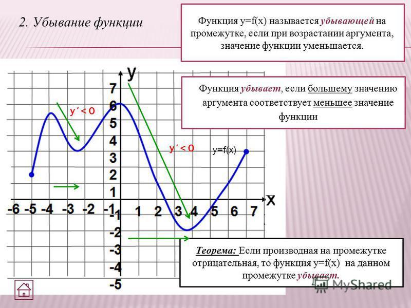 2. Убывание функции Функция y=f(x) называется убывающей на промежутке, если при возрастании аргумента, значение функции уменьшается. Функция убывает, если большему значению аргумента соответствует меньшее значение функции Теорема: Если производная на