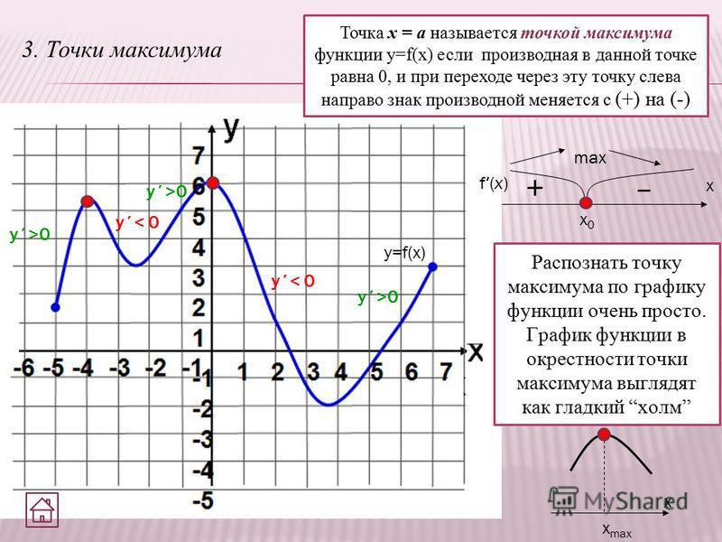 3. Точки максимума Точка х = а называется точкой максимума функции y=f(x) если производная в данной точке равна 0, и при переходе через эту точку слева направо знак производной меняется с (+) на (-) y=f(x) x max x Распознать точку максимума по график