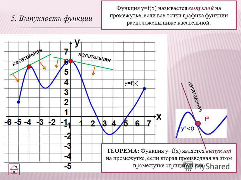 5. Выпуклость функции Функция y=f(x) называется выпуклой на промежутке, если все точки графика функции расположены ниже касательной. y=f(x) касательная ТЕОРЕМА: Функция y=f(x) является выпуклой на промежутке, если вторая производная на этом промежутк