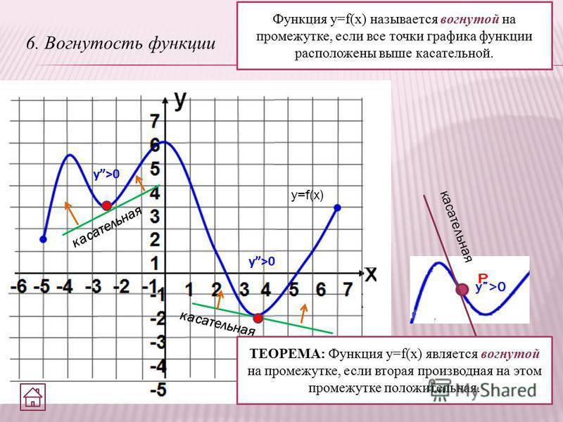 6. Вогнутость функции Функция y=f(x) называется вогнутой на промежутке, если все точки графика функции расположены выше касательной. y=f(x) касательная у>0 ТЕОРЕМА: Функция y=f(x) является вогнутой на промежутке, если вторая производная на этом проме