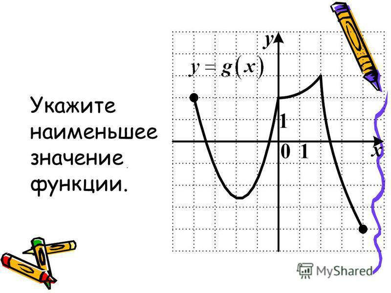 Укажите наименьшее значение функции..
