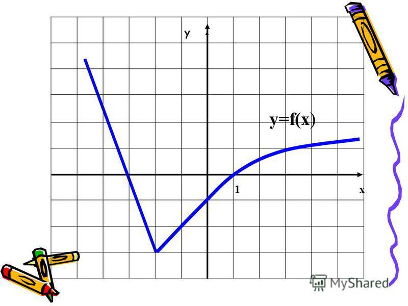 1 х у у=f(х)