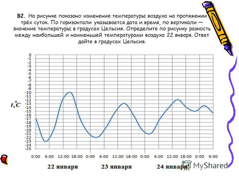 В2. На рисунке показано изменение температуры воздуха на протяжении трёх суток. По горизонтали указывается дата и время, по вертикали значение температуры в градусах Цельсия. Определите по рисунку разность между наибольшей и наименьшей температурами