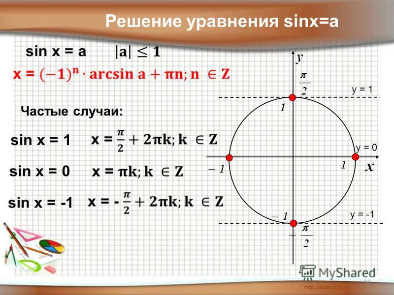 y = 1 y = 0 y = -1 Решение уравнения sinx=a sin x = a Частые случаи: sin x = 1 sin x = 0 sin x = -1 11