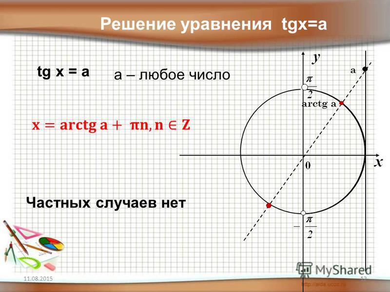 11.08.201512 arctg a а Решение уравнения tgx=a tg x = a a – любое число Частных случаев нет 12