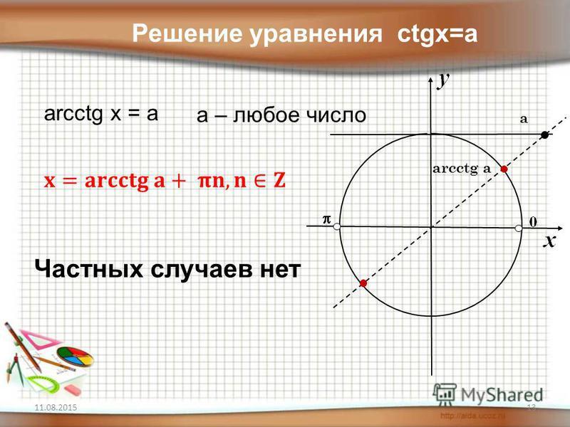 11.08.2015 arcctg a а Решение уравнения ctgx=a arcctg x = a a – любое число Частных случаев нет 13