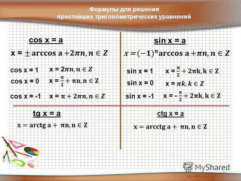 14 cos x = a cos x = 1 cos x = 0 cos x = -1 sin x = a sin x = 1 sin x = 0 sin x = -1 tg x = a ctg x = a Формулы для решения простейших тригонометрических уравнений