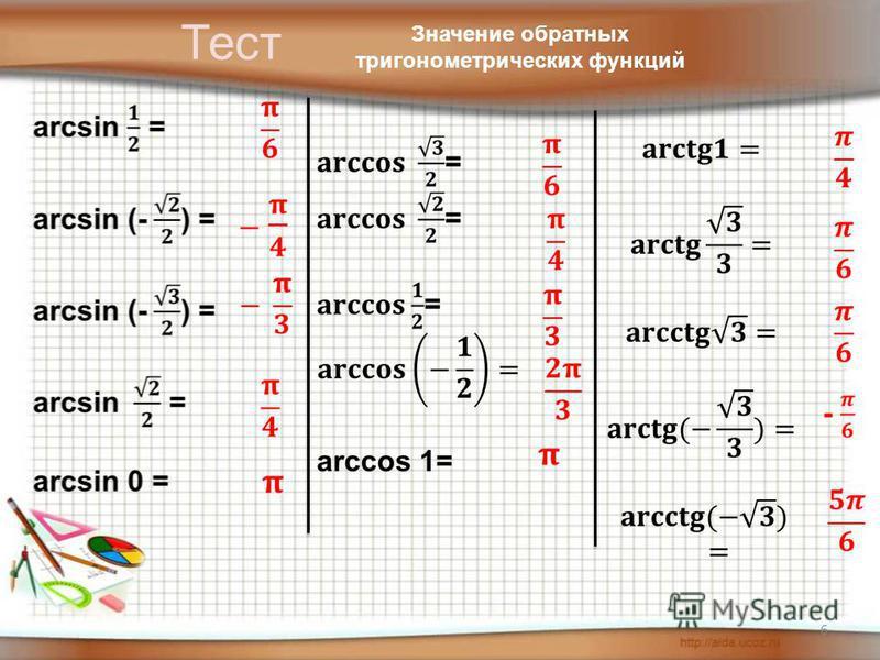 6 Тест Значение обратных тригонометрических функций