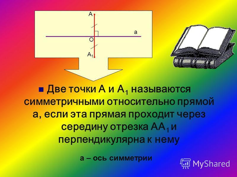 Две точки А и А 1 называются симметричными относительно прямой а, если эта прямая проходит через середину отрезка АА 1 и перпендикулярна к нему А А1А1 а О а – ось симметрии