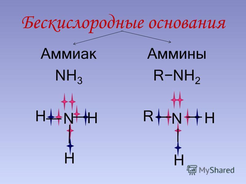 Бескислородные основания Аммиак NH 3 N Аммины RNH 2 N H H H R H H