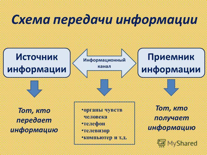 Схема передачи информации Источник информации Приемник информации Информационный канал Тот, кто передает информацию Тот, кто получает информацию