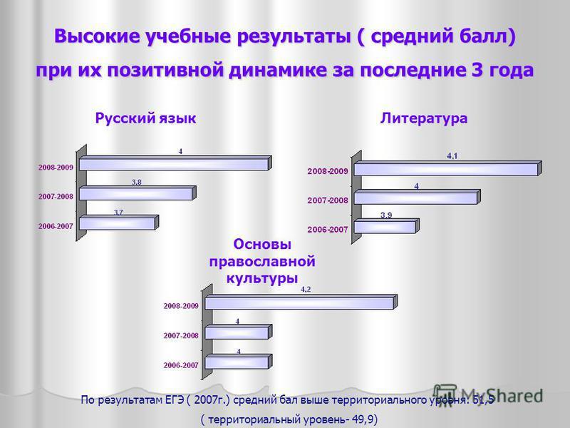 Высокие учебные результаты ( средний балл) при их позитивной динамике за последние 3 года Русский язык Литература Основы православной культуры По результатам ЕГЭ ( 2007 г.) средний бал выше территориального уровня: 51,5 ( территориальный уровень- 49,