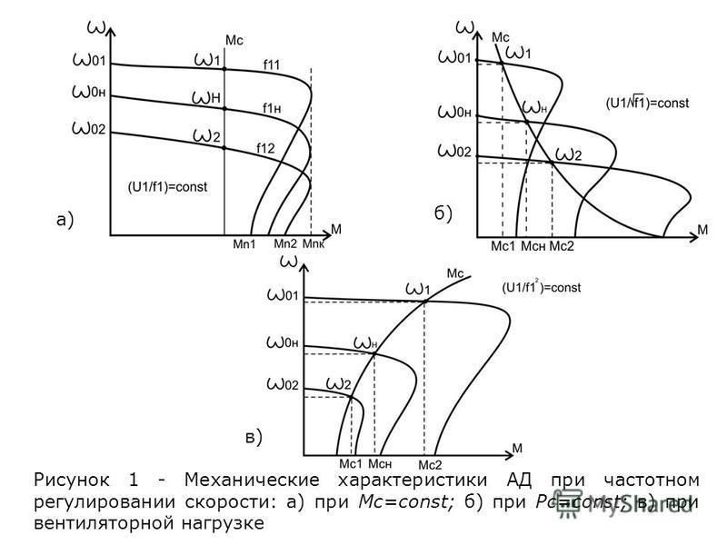 Рисунок 1 - Механические характеристики АД при частотном регулировании скорости: а) при Mc=const; б) при Pc=const; в) при вентиляторной нагрузке а) б) в)
