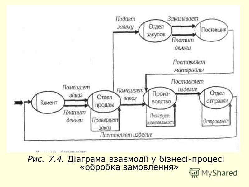 Рис. 7.4. Діаграма взаємодії у бізнесі-процесі «обробка замовлення» Рис. 7.4. Діаграма взаємодії у бізнесі-процесі «обробка замовлення»