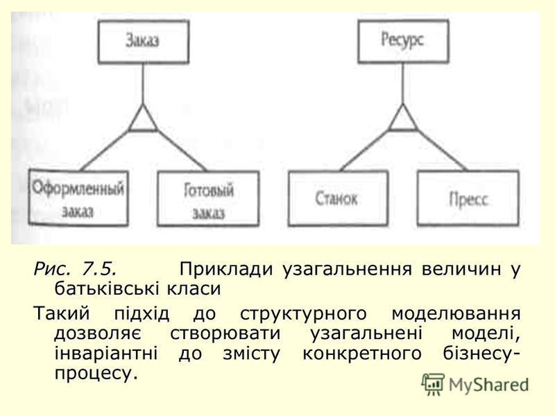 Рис. 7.5. Приклади узагальнення величин у батьківські класи Такий підхід до структурного моделювання дозволяє створювати узагальнені моделі, інваріантні до змісту конкретного бізнесу- процесу.