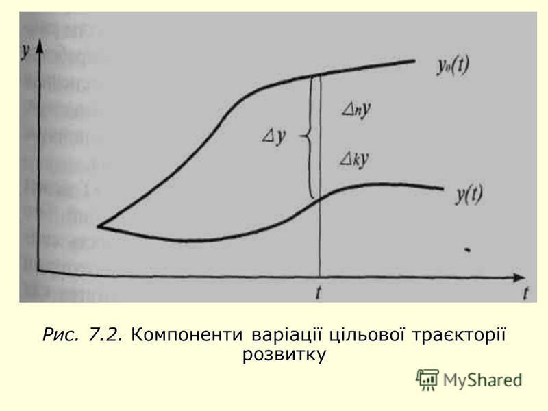 Рис. 7.2. Компоненти варіації цільової траєкторії розвитку