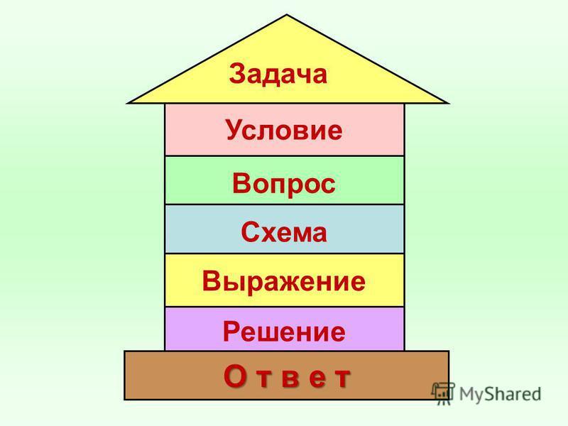 Условие Задача Вопрос Схема Выражение Решение О т в е т