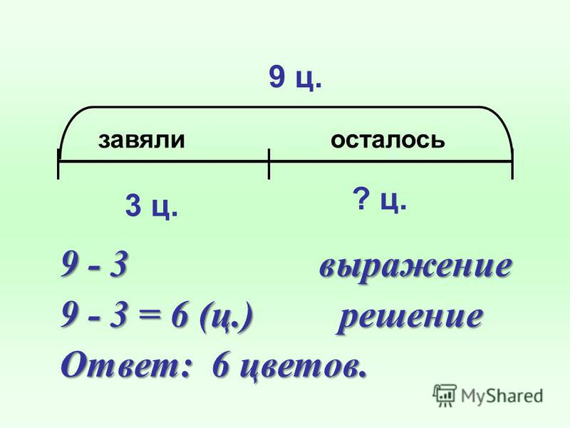 завяли осталось 9 ц. 3 ц. 9 - 3 выражение 9 - 3 = 6 (ц.) решение Ответ: 6 цветов. ? ц.