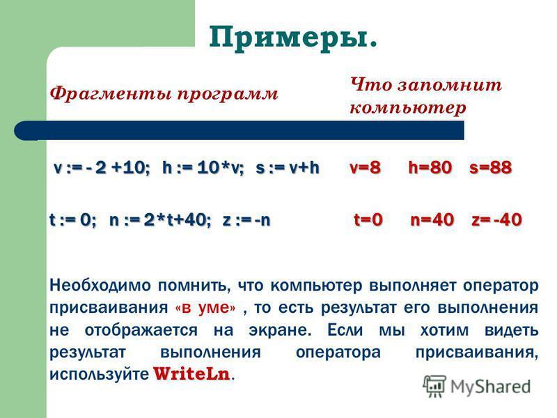 Примеры. Фрагменты программ Что запомнит компьютер v := - 2 +10; h := 10*v; s := v+h v=8 h=80 s=88 t := 0; n := 2*t+40; z := -n t=0 n=40 z= -40 WriteLn Необходимо помнить, что компьютер выполняет оператор присваивания «в уме», то есть результат его в
