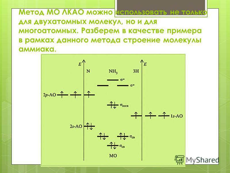 Метод МО ЛКАО можно использовать не только для двухатомных молекул, но и для многоатомных. Разберем в качестве примера в рамках данного метода строение молекулы аммиака.