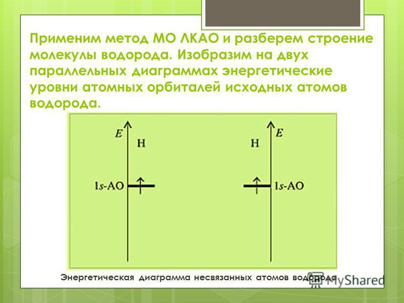 Применим метод МО ЛКАО и разберем строение молекулы водорода. Изобразим на двух параллельных диаграммах энергетические уровни атомных орбиталей исходных атомов водорода. Энергетическая диаграмма несвязанных атомов водорода