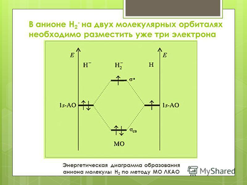 В анионе Н 2 - на двух молекулярных орбиталях необходимо разместить уже три электрона Энергетическая диаграмма образования аниона молекулы H 2 по методу МО ЛКАО
