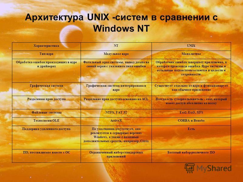 Архитектура UNIX -систем в сравнении с Windows NT ХарактеристикаNTUNIX Тип ядра Модульное ядро Монолитное Обработка ошибок происходящих в ядре и драйверах Фатальный крах системы, вывод дампа на синий экран с указанием типа ошибки Обработчик ошибок за