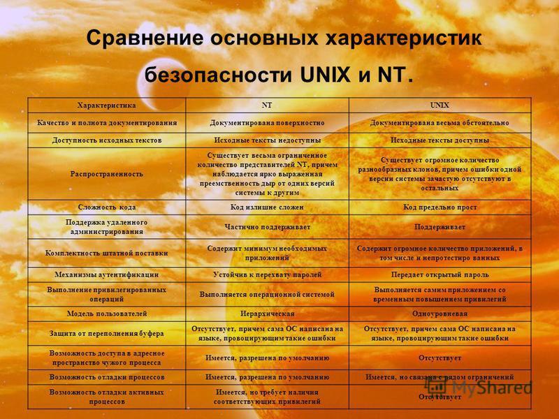 Сравнение основных характеристик безопасности UNIX и NT. ХарактеристикаNTUNIX Качество и полнота документирования Документирована поверхностно Документирована весьма обстоятельно Доступность исходных текстов Исходные тексты недоступны Исходные тексты