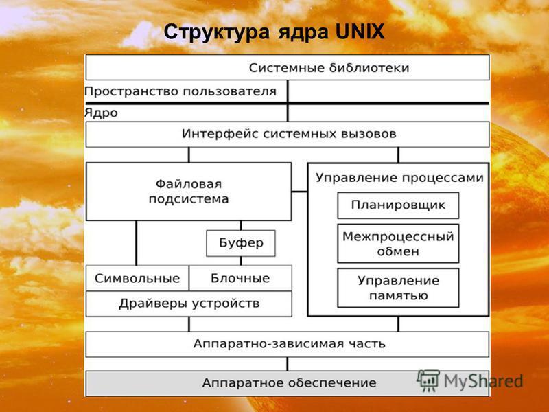 Структура ядра UNIX
