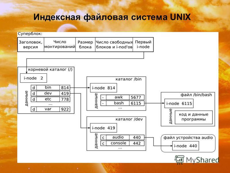 Индексная файловая система UNIX