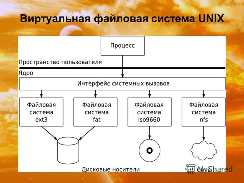 Виртуальная файловая система UNIX
