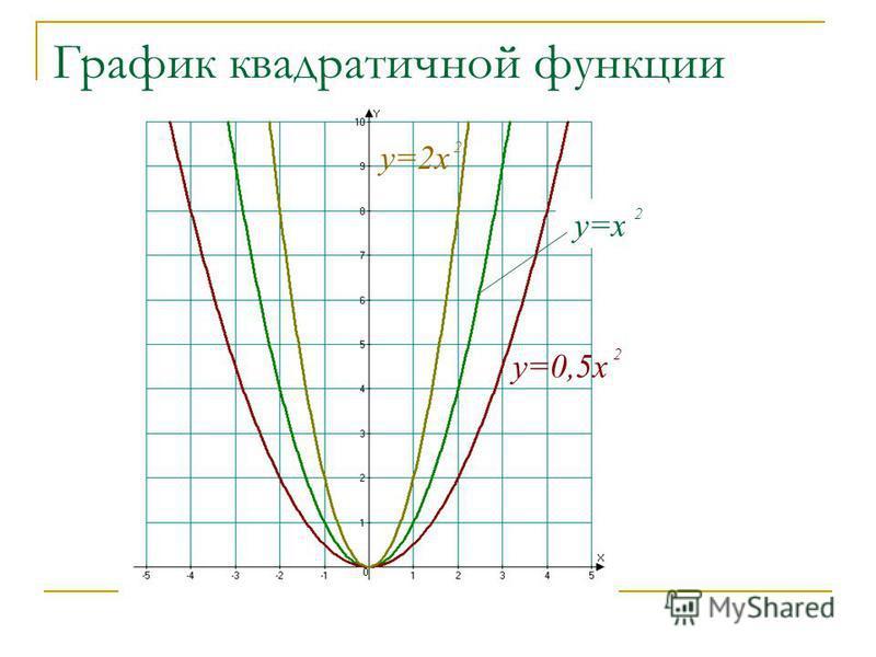 График квадратичной функции у=0,5 х 2 у=х 2 у=2 х 2