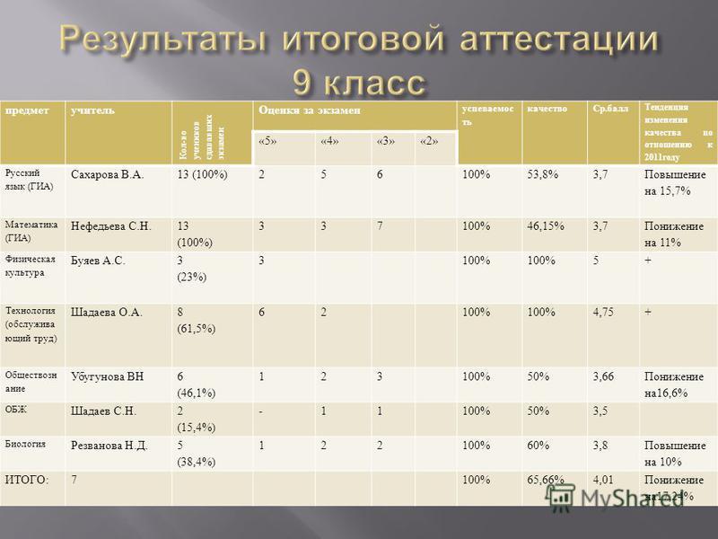 предмет учитель Кол-во учеников сдававших экзамен Оценки за экзамен успеваемость качество Ср.балл Тенденция изменения качества по отношению к 2011 году «5»«4»«3»«2» Русский язык (ГИА) Сахарава В.А.13 (100%)256100%53,8%3,7 Повышение на 15,7% Математик